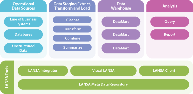 The LANSA Meta Data Repository is the glue that holds the solution together.