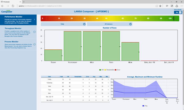 The management console provides a web browser interface for monitoring day-to-day activity including run times and errors.