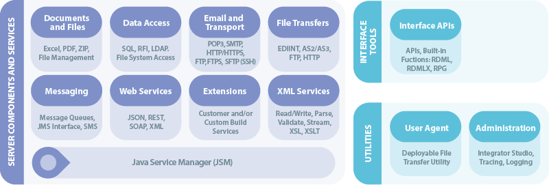 Figure 1: LANSA Integrator Server Components, Services, Interface Tools and Utilities