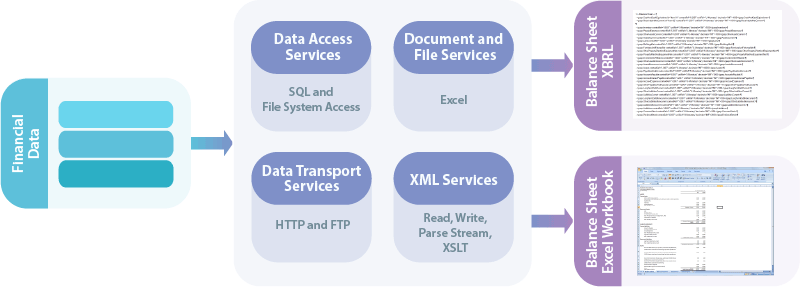 Figure 2: LANSA's data integration software can extract financial data from a database and deliver it as a financial eporting XML file with a companion Excel workbook