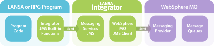 LANSA Integrator Message Service