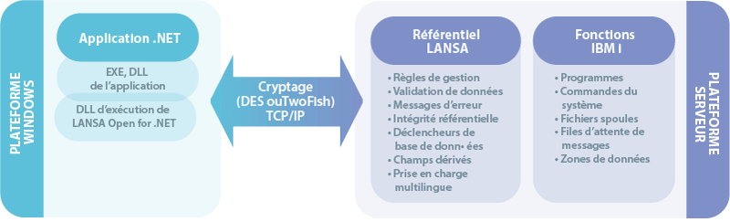 La DLL d'exécution de LANSA Open for .NET est déployée avec l'application .NET. Elle sécurise le cryptage entre les plateformes Windows et IBM i.