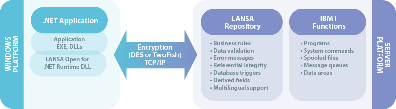 The LANSA Open for .NET runtime DLL is deployed as part of the .NET application and provides secure encryption between the Windows and IBM i platforms.