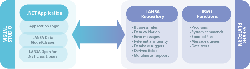 Using the LANSA .NET provider for IBM i, developers have access to enterprise business rules stored centrally in the LANSA Repository and IBM i server functions.