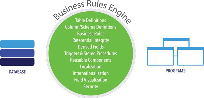 LANSA Business Rules Engine and Repository